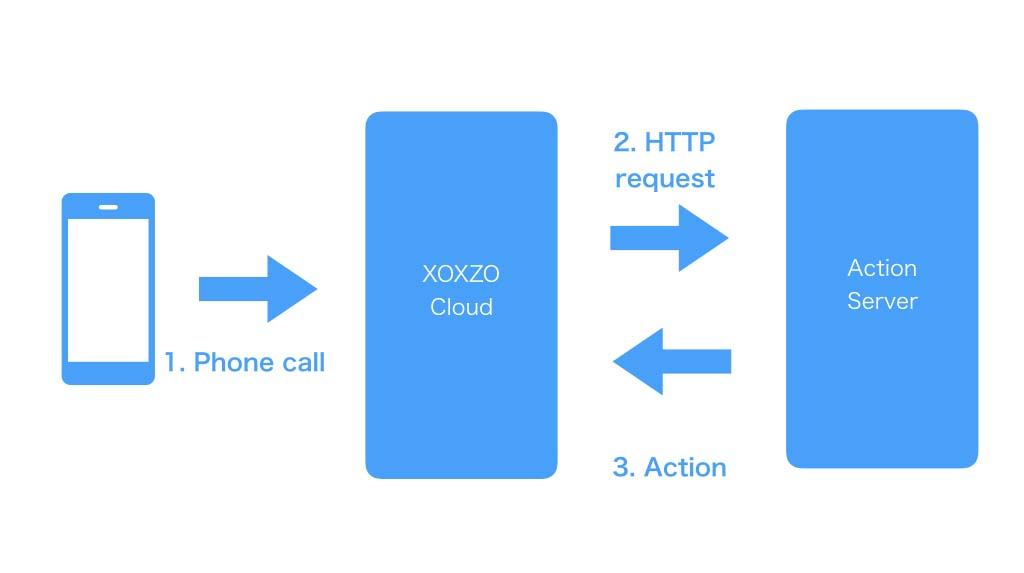 Diagram of incoming call operation