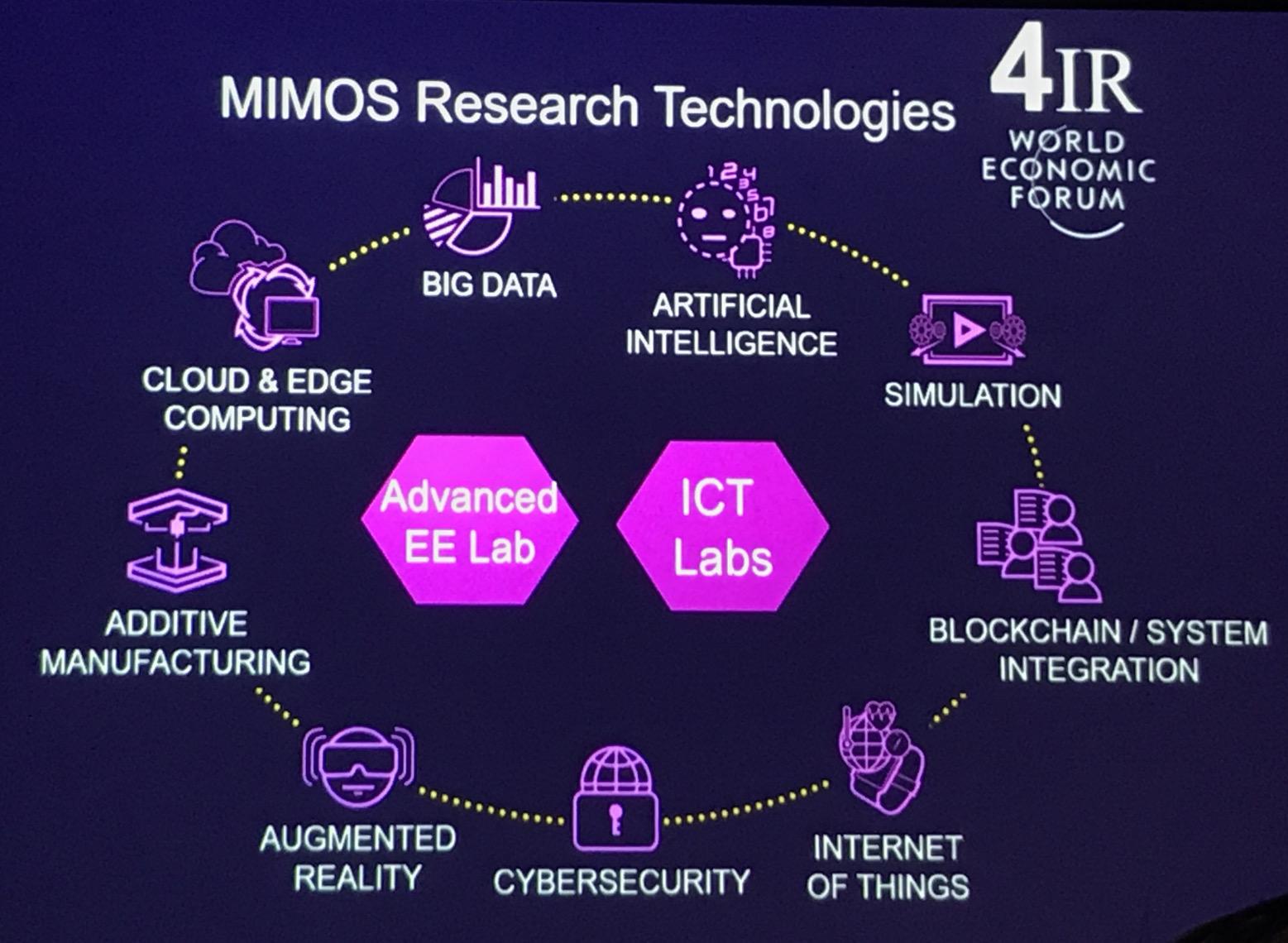 Mimos-Visit 4IR