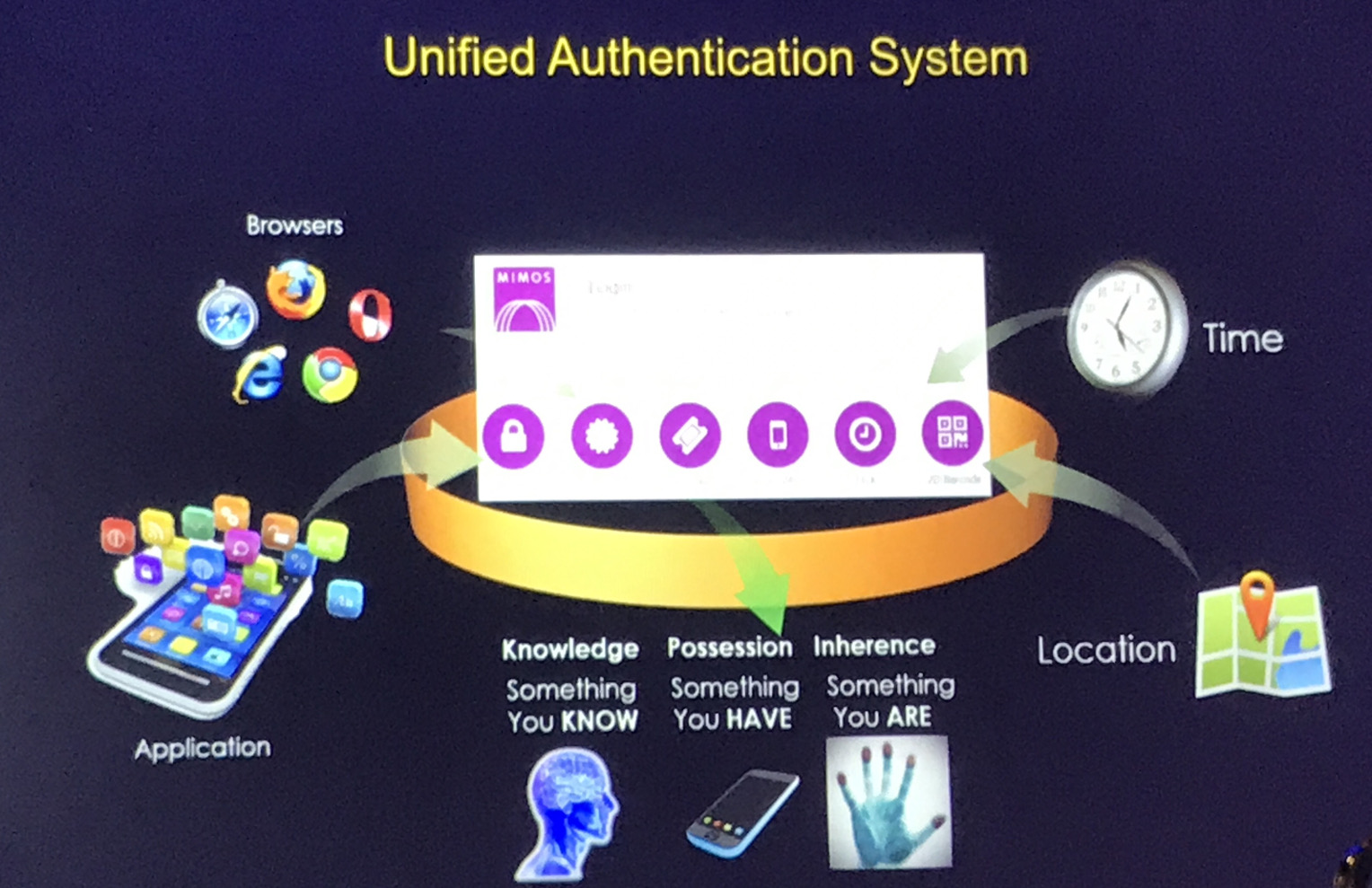 Mimos-Visit Unified Authentication System